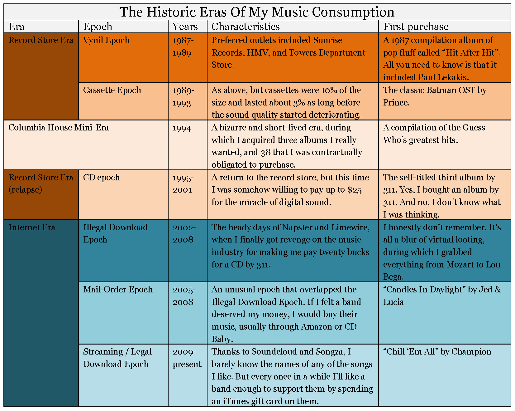 The Historic Eras Of My Music Consumption_Page_1